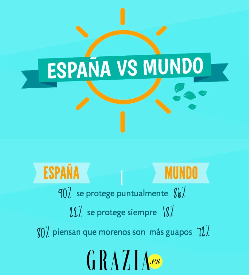 En España estamos por encima de la media mundial, pero seguimos suspendiendo en lo que a protección se refiere.