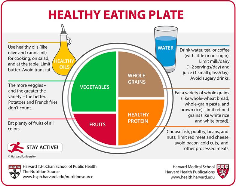 El plato perfecto para la Universidad de Harvard da gran importancia a los vegetales y a los granos no refinados.