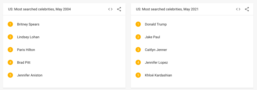 A screenshot of Google Trends' Most Searched Celebrities lists